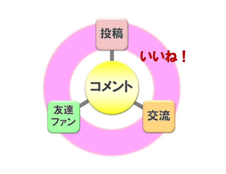 Facebookビジネス大全集_コメント中心