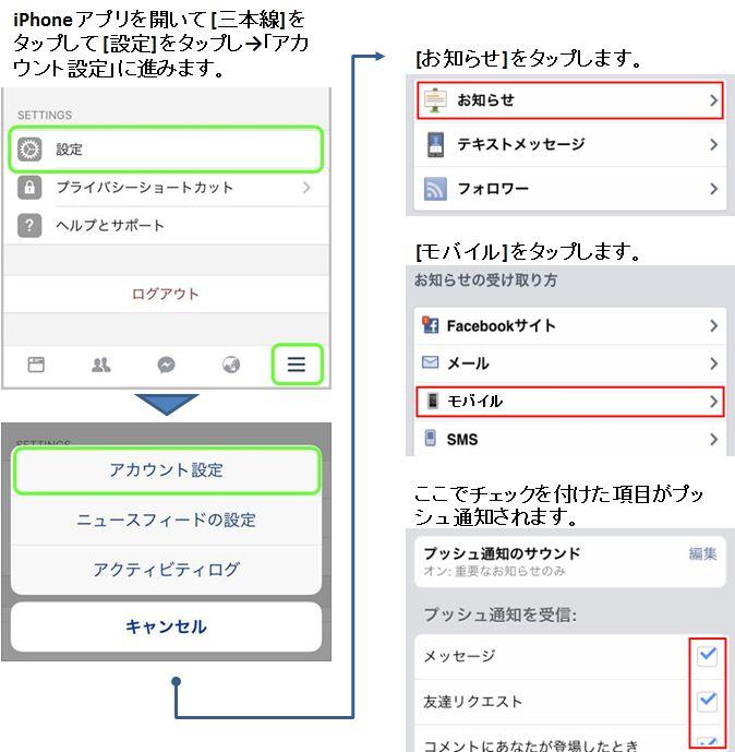 Facebookビジネス大全集_通知iPhone